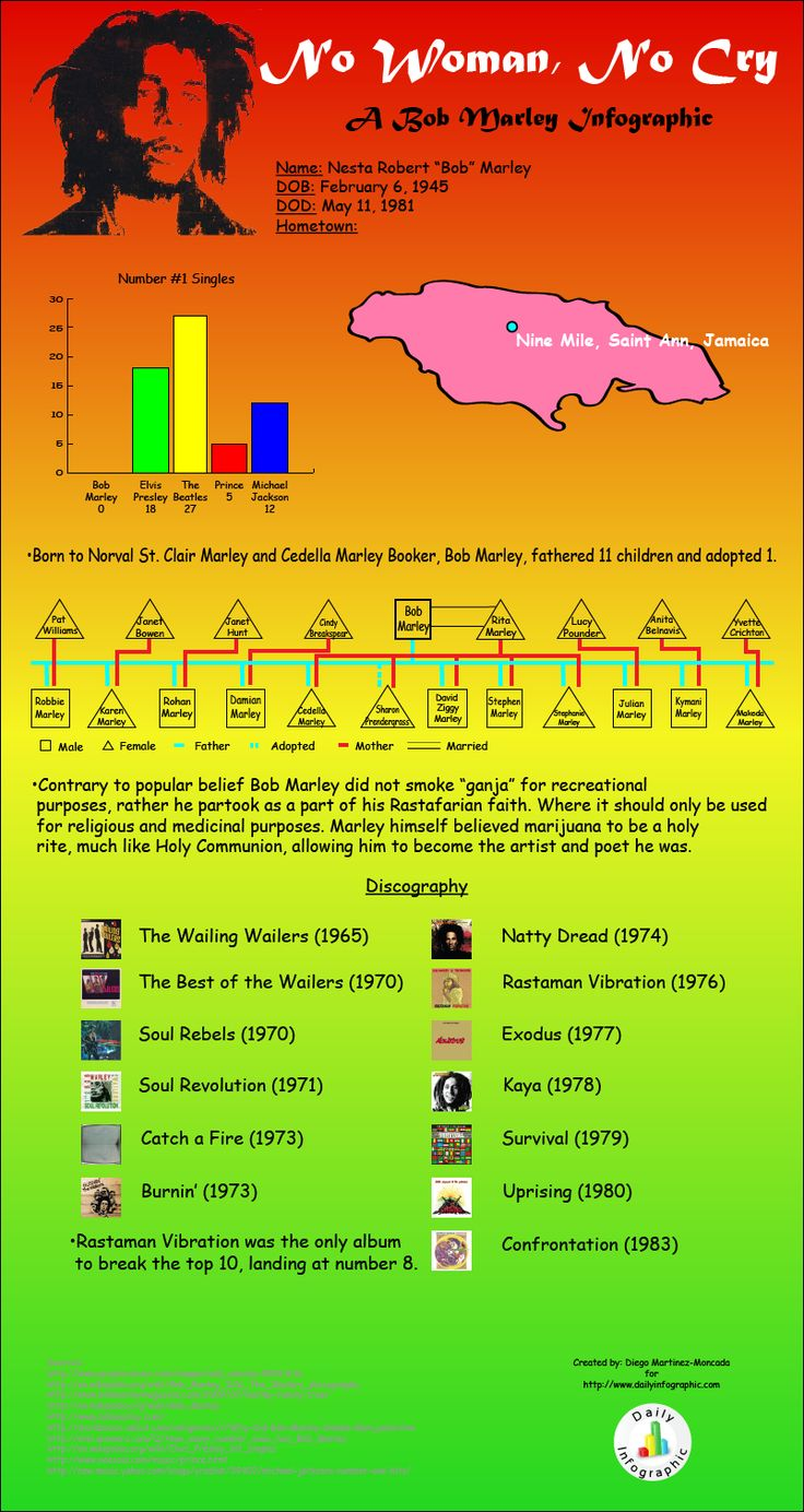 26 best music infographics images on pinterest info graphics