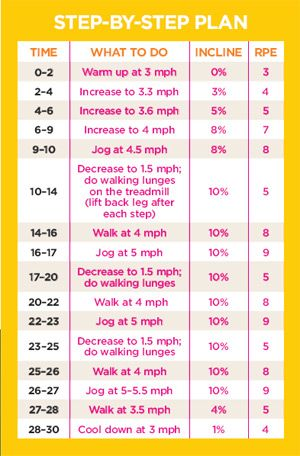 Lower Body Treadmill Workout. Shape provides workout routines to increase calories burned during exercise. - Shape Magazine