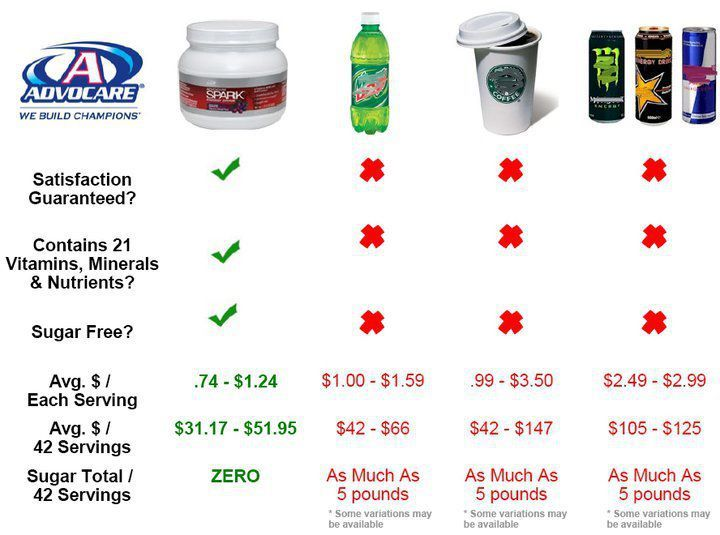 "Advocare SPARK vs. other ""pick me up"" drinks"
