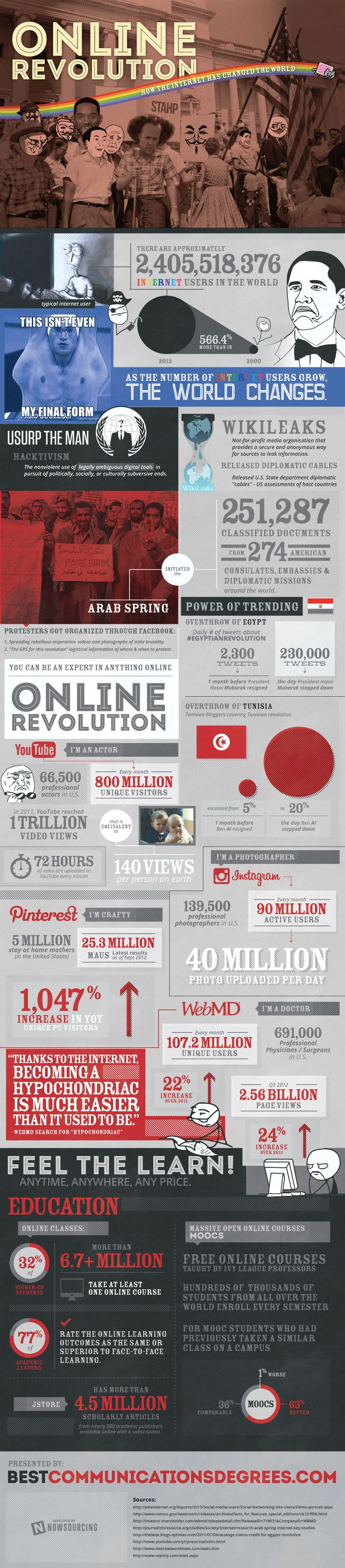 How the Internet has Changed the World. #infographic