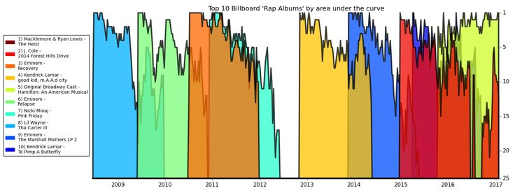 Top 10 Billboard 'Rap Albums' by area under the curve [OC]