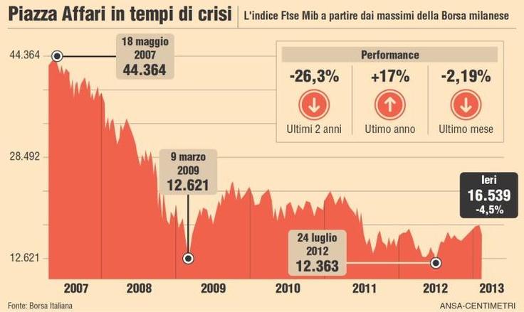 Indice FTSE MiB -da-2007