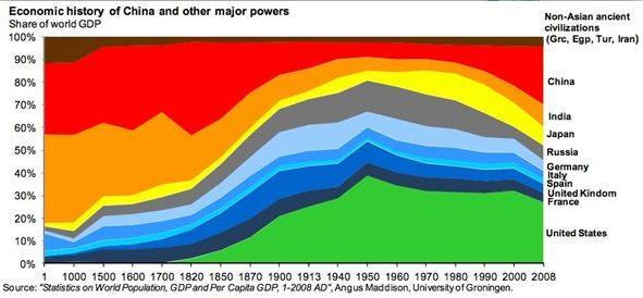 Economic history of major world powers... fascinating