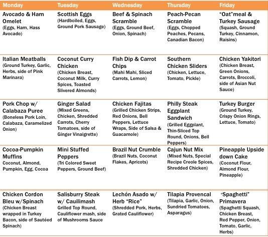 Ernährungsplan Paleo – Leckere Rezepte & Crossfit Workout
