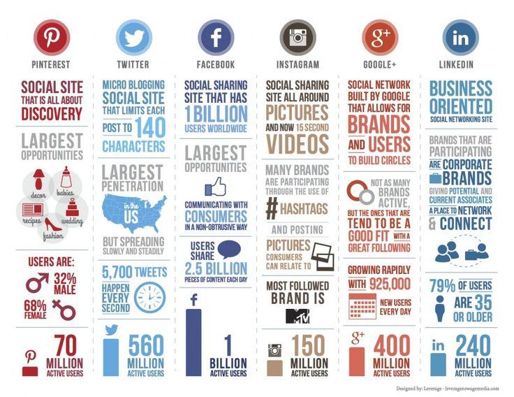 Une infographie de Leverage New Age Media avec les informations principales des réseaux sociaux Pinterest, Twitter, Facebook, Instagram, Google+ et Linkedin