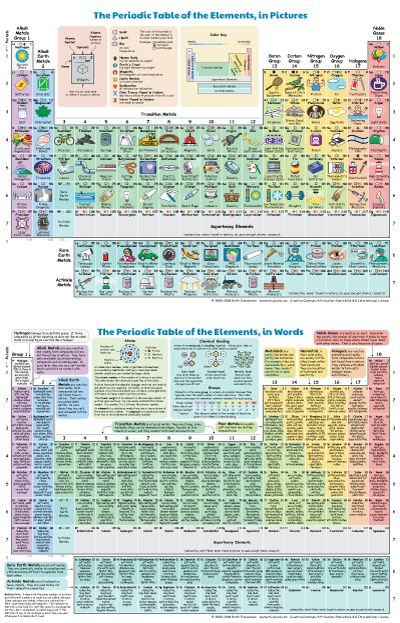 Periodic Table of the Elements, in Pictures and Words
