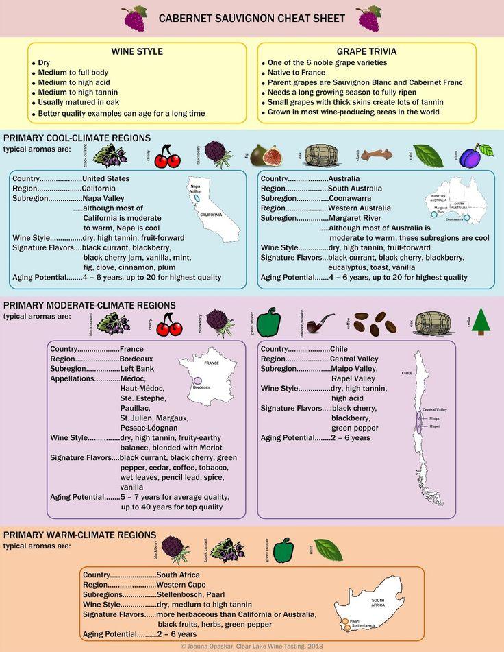Wine Info - Cabernet Sauvignon Cheat Sheet