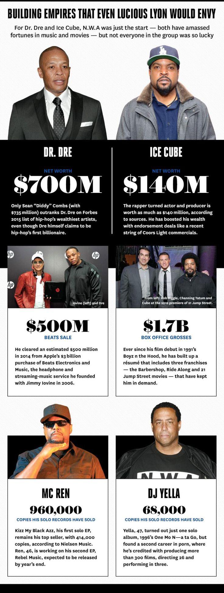 Compton Empires #IceCube #DrDre #McRen #DjYella #NWA #StraightOuttaCompton #Worth #Inc #Money #MakeMoney #Empire #Empires #Compton #LA #LosAngeles #USA