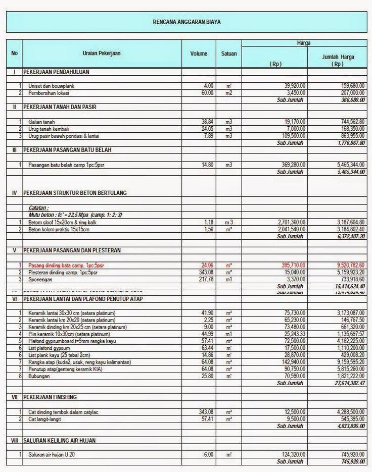 Hasil gambar untuk contoh rencana anggaran biaya