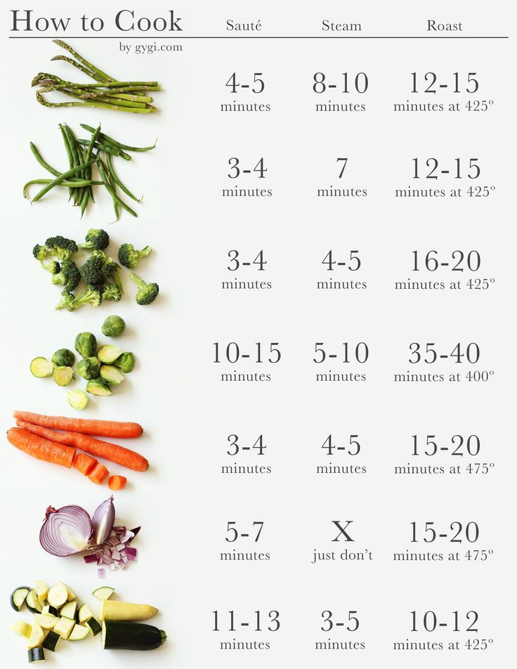 Learn the best ways to cook vegetables. Knowing the appropriate cooking times to roasting, steaming, and sautéing will ensure properly cooked veggies.
