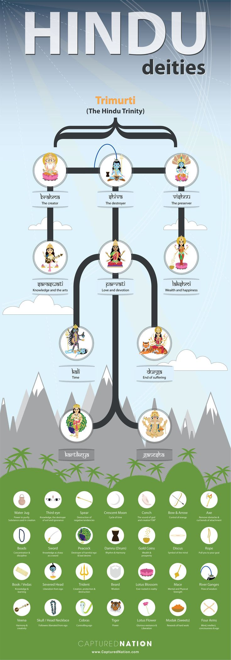 Ten Major #Gods and #Goddesses of #Hinduism - Do you fancy an infographic? There are a lot of them online, but if you want your own please visit http://www.linfografico.com/prezzi/ Online girano molte infografiche, se ne vuoi realizzare una tutta tua visita http://www.linfografico.com/prezzi Diez principales dioses y diosas del hinduismo ¿Quiere una infografía? Hay una gran cantidad de ellos on line, pero si usted quiere el suyo propio visite http://www.linfografico.com/prezzi/ línea