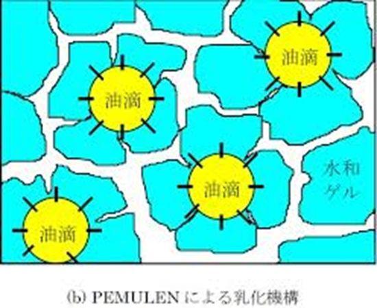 Emulsiogellante: polimero in grado di emulsionare