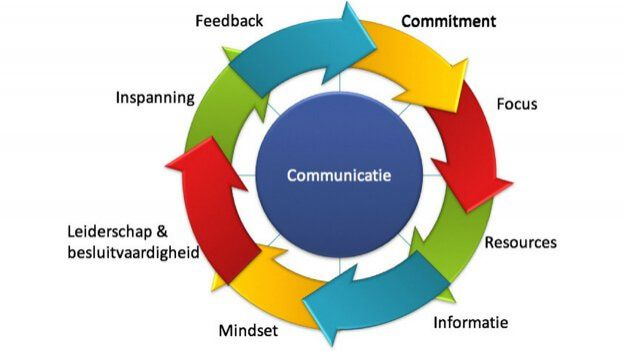 Wanneer teams onvoldoende presteren en/of vast lijken te zitten is er zelden maar 1 oorzaak aan te wijzen. Het is vaak een opeenstapeling van aanleidingen en gebeurtenissen die ervoor zorgen dat de motor van het team niet meer soepel loopt. Het is dan niet alleen de samenwerking en communicatie in het team waar je naar moet kijken, maar vooral naar het gehele teamproces. Een team is nog het beste voor te stellen als een stel individuele tandwielen (teamleden + procesonderdelen) die in elkaar…