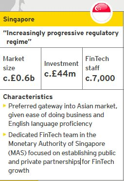 Singapore FinTech | Source: EY analysis, CB Insights | Notes: Investment refers to the period from October 2014 to September 201