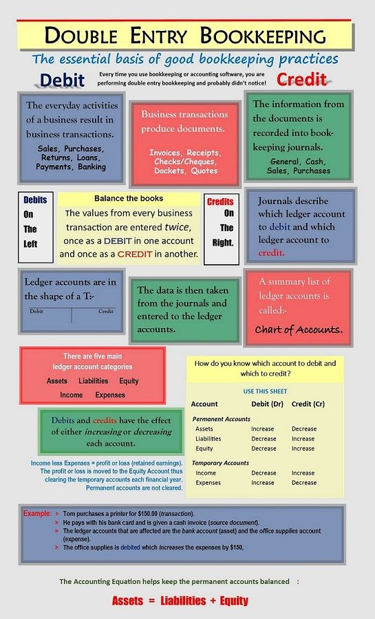 Double Entry Bookkeeping Graphic for Pinning