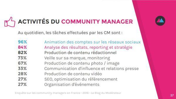 #Enquête sur les #CommunityManagers 2016 #jobs #SocialMedia  http://www.blogdumoderateur.com/enquete-cm-2016/
