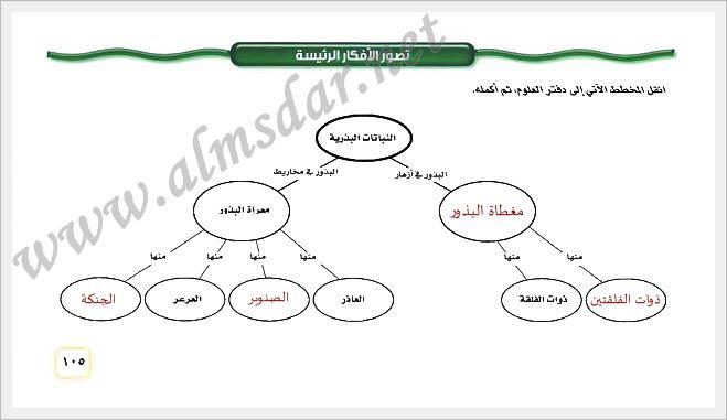 حل كتاب الحديث اول متوسط ف2 المصدر السعودي