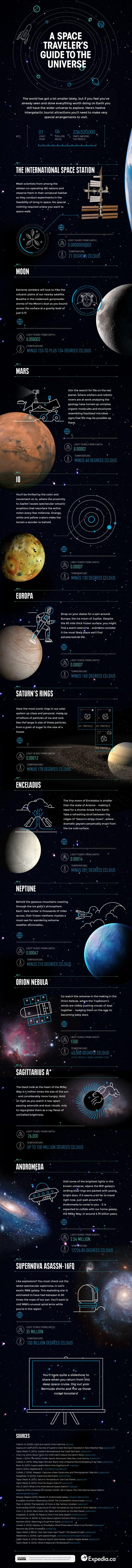 A Tourist Guide For Space Travelers! - Infographic