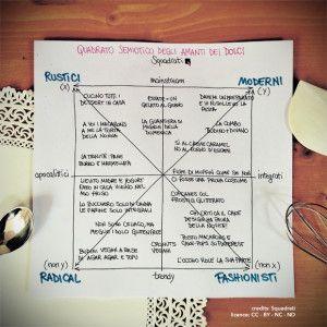 Quadrato semiotico degli amanti dei dolci