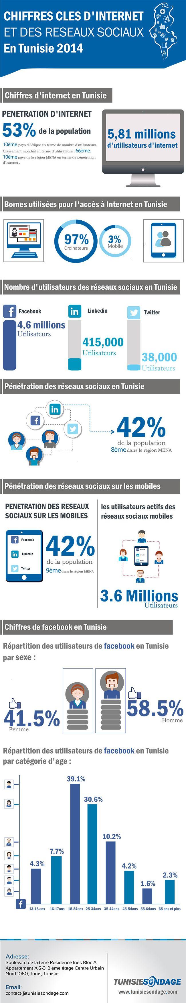 Baromètre 2014 d'Internet et des réseaux sociaux en Tunisie : Le 1er rapport concernant les chiffres clés d'Internet et des réseaux sociaux en Tunisie 2014.