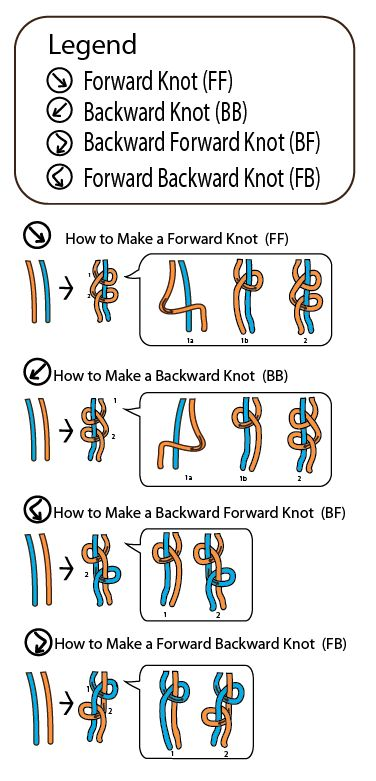 Friendship Bracelet Knot Chart legend by How-to-Make-Jewelry.com.So glad I found this!!!!