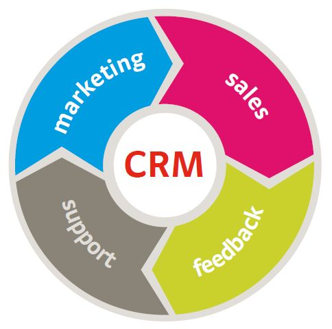 #CRM is all about managing #relationships and what better way to do that than #CRM Abalone Technologies is all set with our #CRMsolution #CRM