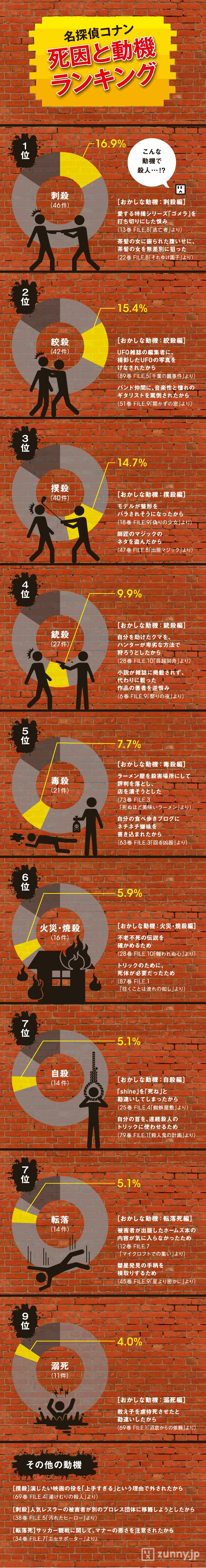 『名探偵コナン』殺人事件の死因と動機ランキング   ZUNNY インフォグラフィック・ニュース