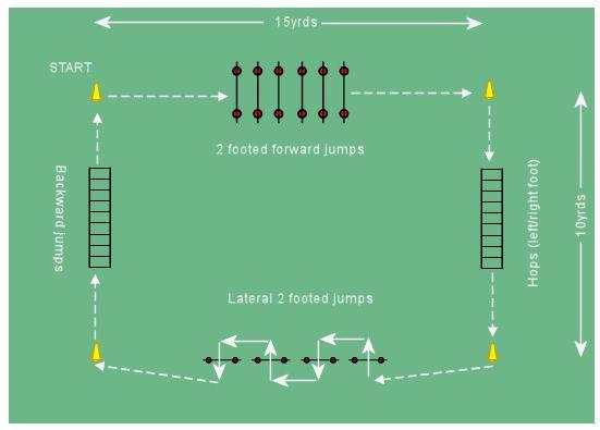 Soccer Agility Plyometric Circuit 1 Plyometric Drills