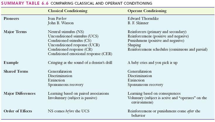 Skinner - Operant Conditioning