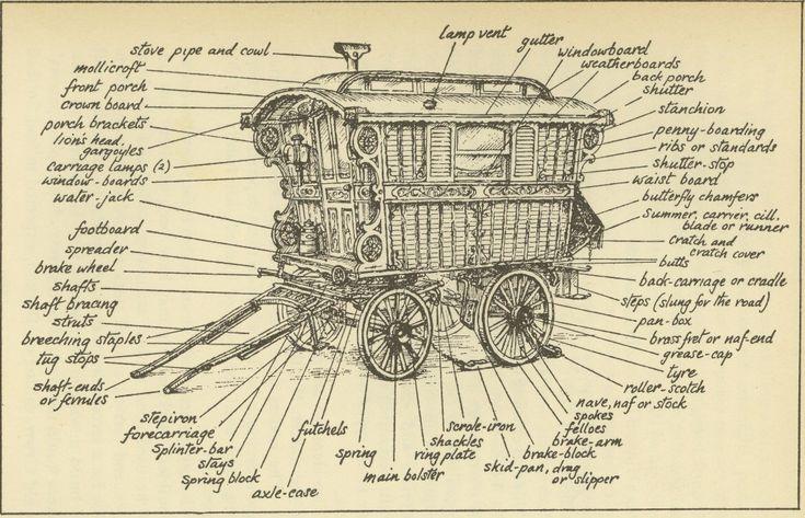 Caravan Gypsy Vardo Wagon:  The parts of a #Gypsy wagon.