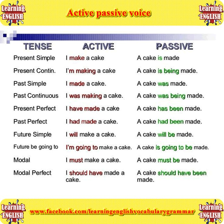 Learn the difference active and passive voice using pictures English lesson