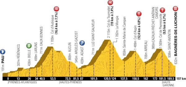 Tour de France 2012: Stage 16 profile.  Tomorrow's stage could suck...
