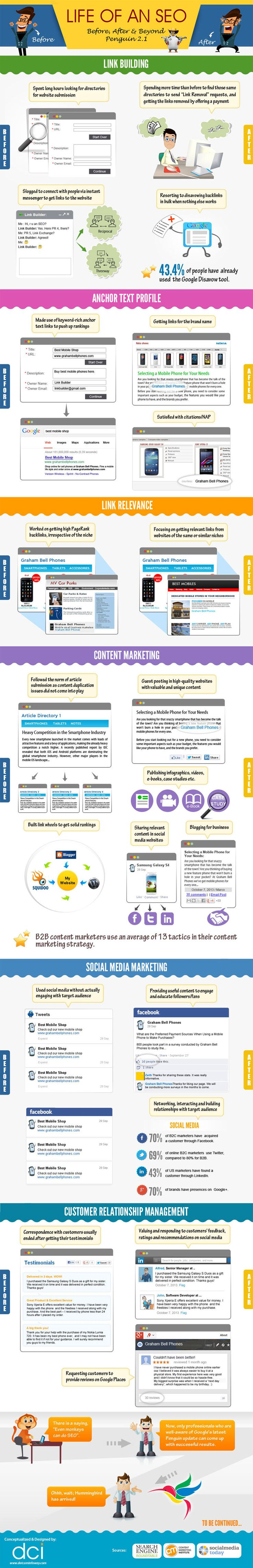 Life of an SEO Before, After and Beyond Penguin 2.1 an Infographic