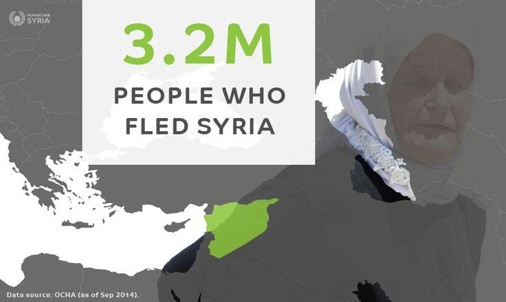 3.2M people who fled #Syria #stat #refugees #humancaresyria