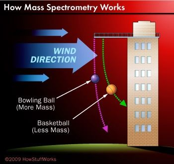 100+ ideas to try about Mass Spectrometry | Technology, Science ...