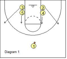 West Coast 1-4 Stack Offense - Double low stack - Coach's Clipboard #Basketball Coaching
