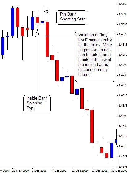 Reading forex bar charts