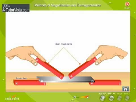 Zo werkt magnetisme.