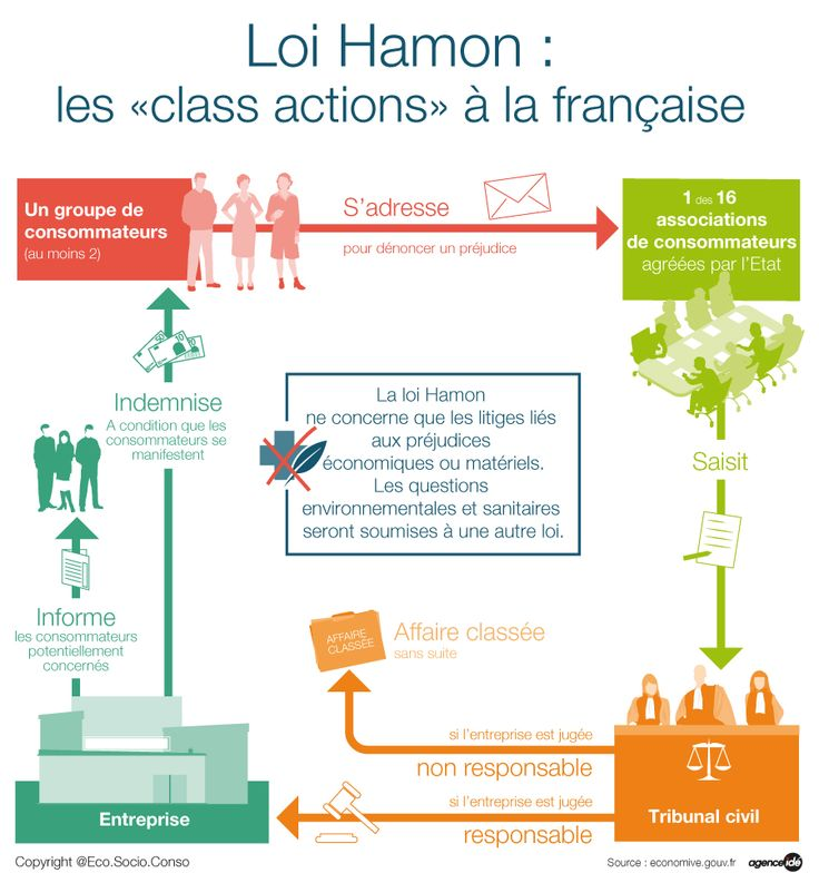 Loi Hamon - Site EcoSocioConso - Leclerc/Human to human
