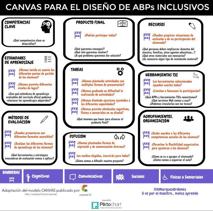 Canvas ABP para el aprendizaje inclusivo.