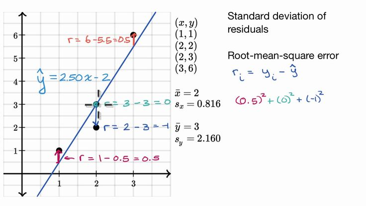A YouTube video from Khan Academy: Standard deviation of residuals or Root-mean-square error (RMSD) #learn