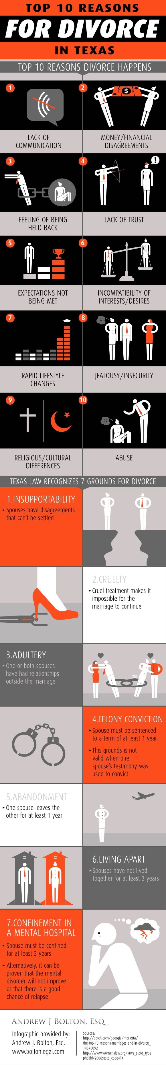 Did you know that Texas law recognizes 7 grounds for divorce? Take a look at this infographic from a divorce attorney in The Woodlands to see what these grounds are and why they are recognized as reasons for divorce in Texas.