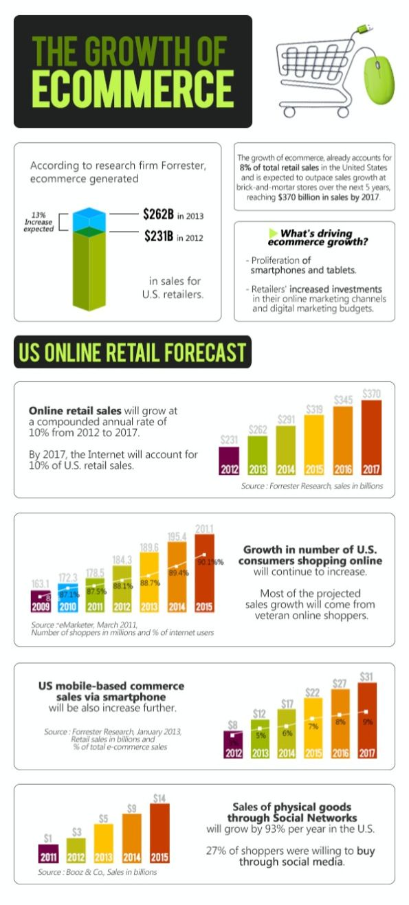 The growth of #ecommerce