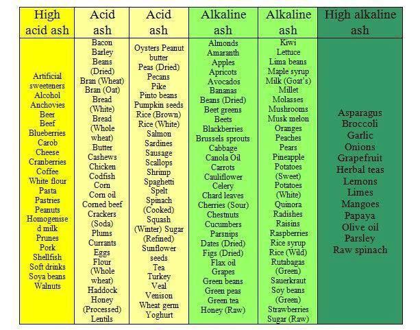 Foods High In Alkaline Dr Sebi