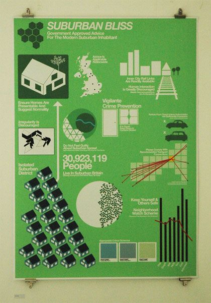 Infographics homework - Text (topic)  and layout, colors - the grass is greener ...