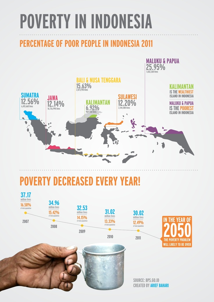 This infographic shows which island in Indonesia has the largest poor population, and how much they decreased every year.
