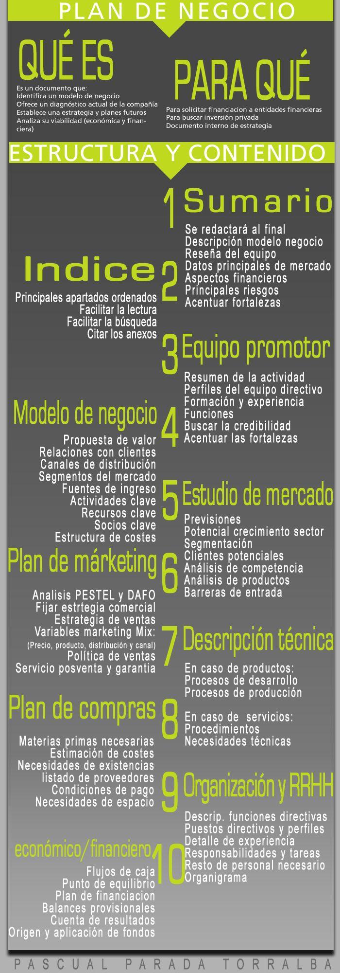 #infografia sobre los contenidos recomendados de un #plandenegocio #emprendedores