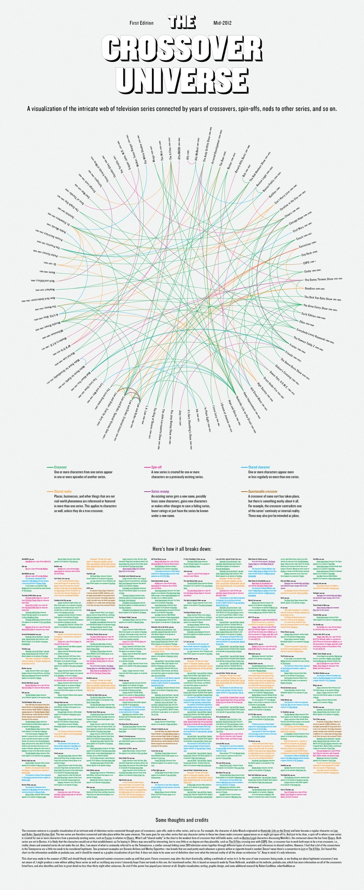 A graphic visualization of the shared reality of ninety-four different television series connected through crossovers, spin-offs, mentions and other t