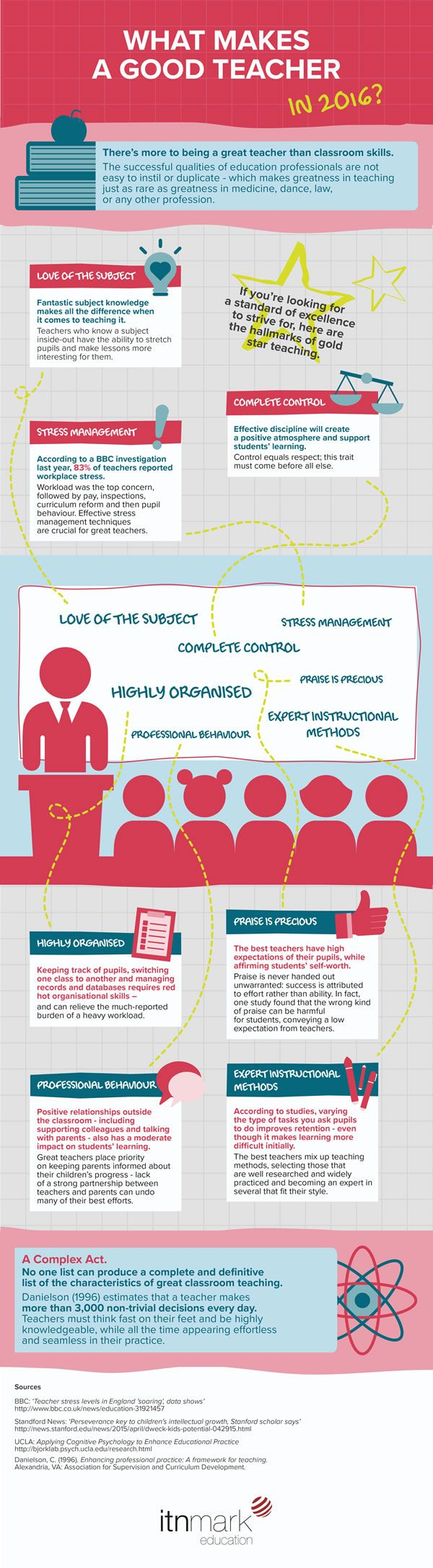 images about infographics infographic resume the what makes a good teacher in 2016 infographic presents the successful qualities of education professionals