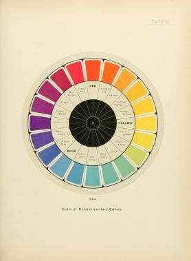 The color printer. A treatise on the use of color in typographic printing, John F Earheart, 1892